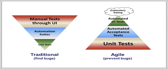 Traditional V Model converted to the Test Pyramid